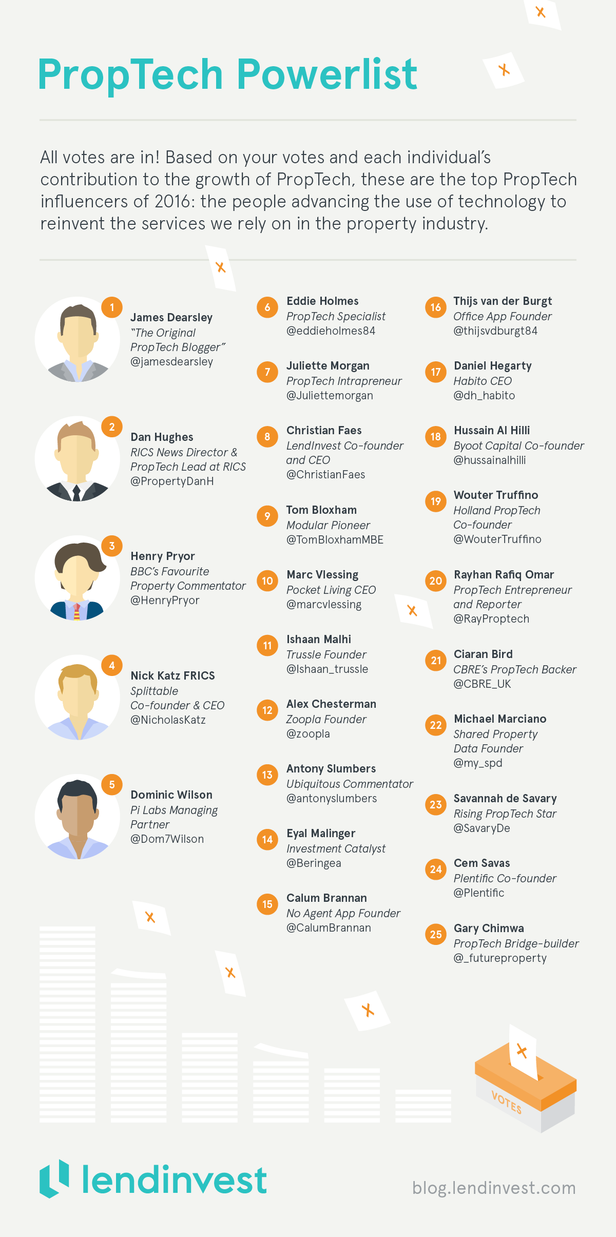 proptech-influencer-profiles