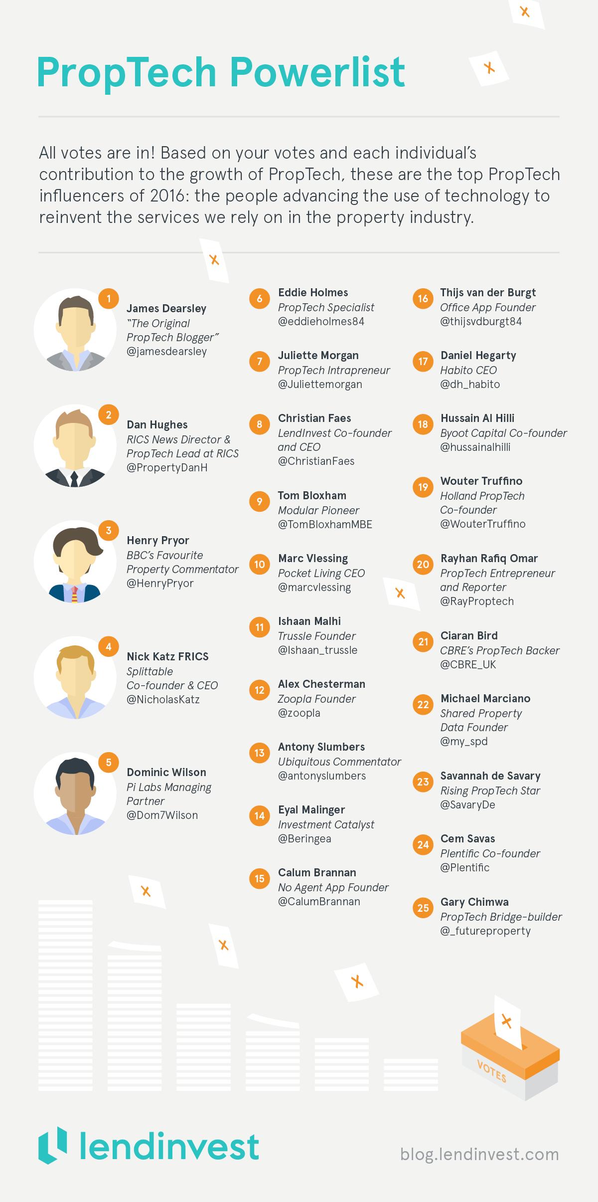 proptech-influencer-profiles