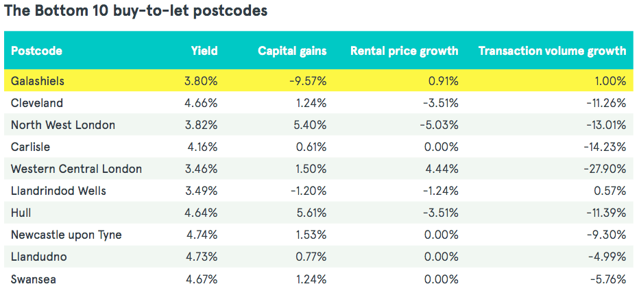 Romford knocks Luton off top spot in stable LendInvest Buy ...
